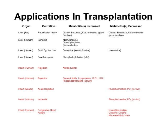 Applications In Transplantation Organ Condition Metabolite(s) Increased Metabolite(s) Decreased 2 2 Liver (Rat) Reperfusio...