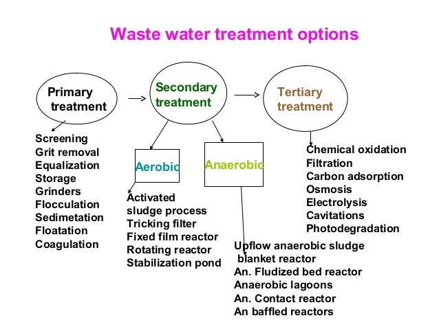 waste management and environmental bodies Central / local government or public organizations that are in charge of planning,   environmental management / industrial solid wastes, development of.