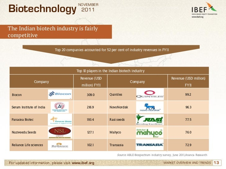 Where to Study Biotechnology in India? (Eligibility and ...