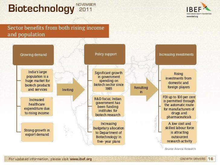Biotechnology Jobs, 26227 Biotechnology Openings - Naukri.com