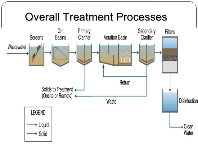 Industrial Wastewater Process Diagram Diy Enthusiasts Wiring