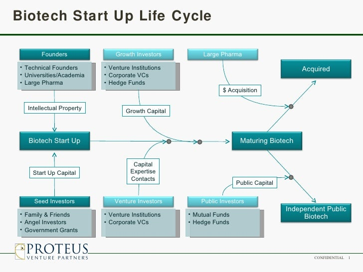 Biotech Startup Life Cycle Proteus 2008