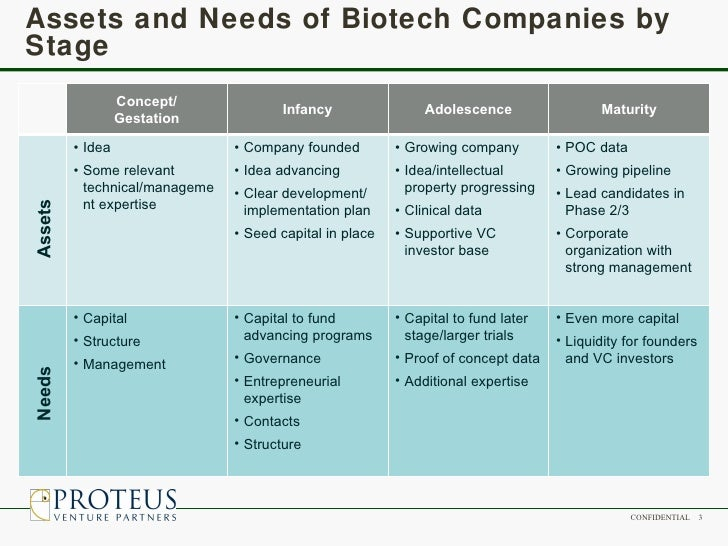 Biotech startup life cycle (proteus 2008)