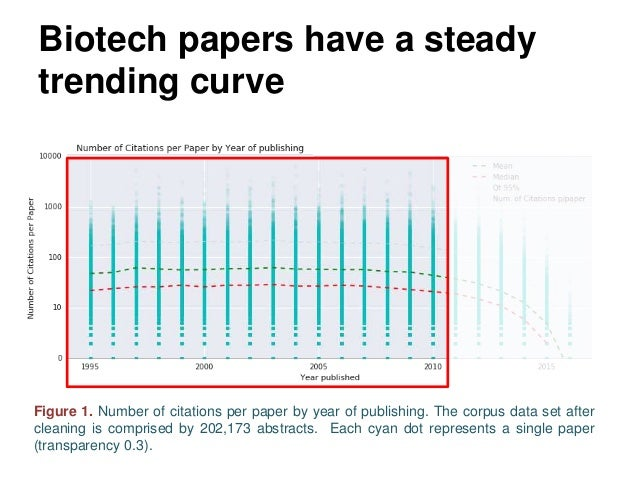 Biotech papers have a steady trending curve Figure 1. Number of citations per paper by year of publishing. The corpus data...