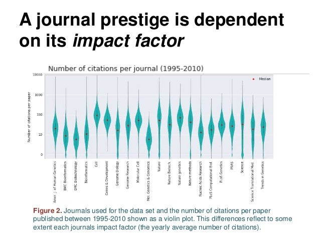 A journal prestige is dependent on its impact factor Figure 2. Journals used for the data set and the number of citations ...