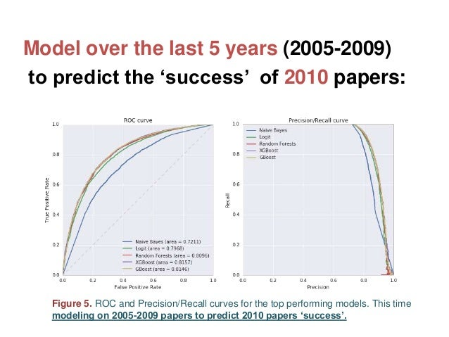 Model over the last 5 years (2005-2009) to predict the 'success' of 2010 papers:R Figure 5. ROC and Precision/Recall curve...