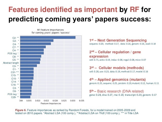 Features identified as important by RF for predicting coming years' papers success: Figure 6. Feature importances as ranke...