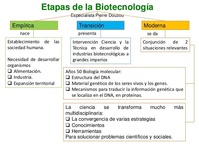 Historia de la biotecnolog a y sus aplicaciones for Epoca contemporanea definicion