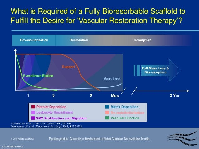 • Vasomotion • As Absorb resorbs, the treated vessel segment is able to react to changes in blood flow and physiological s...