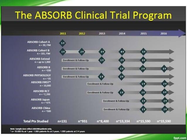 • ABSORB Japan: Randomized Controlled Trial • ABSORB Japan is a prospective, single-blind, multi-center randomized 2:1 tri...