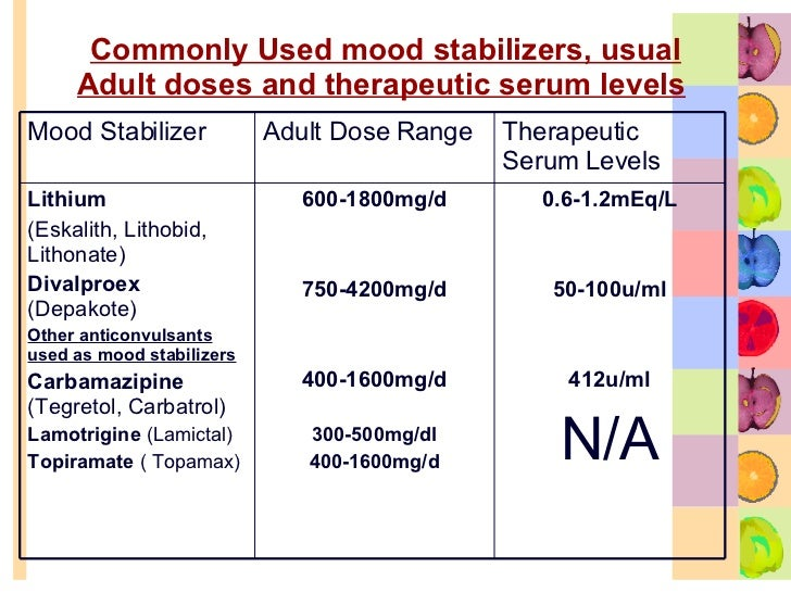 therapeutic range for lithium