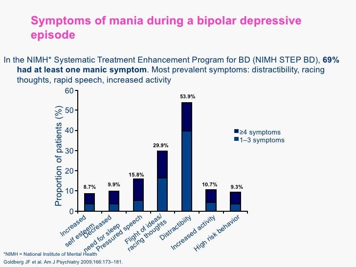 bipolar spectrum diagnostic scale pdf