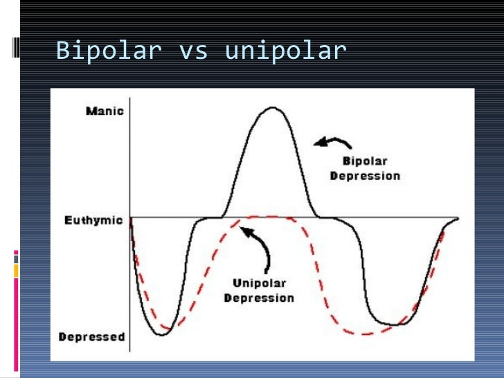 bipolar and unipolar disorder About bipolar disorder: bipolar disorder is characterized by periods of excitability (mania) alternating with periods of depression the mood swings between mania and depression are often very abrupt.
