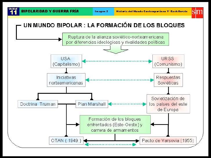 Bipolaridad y guerra fria Slide 2