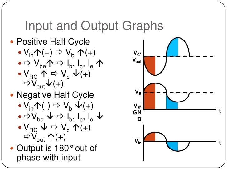 bipolar transistor operation
