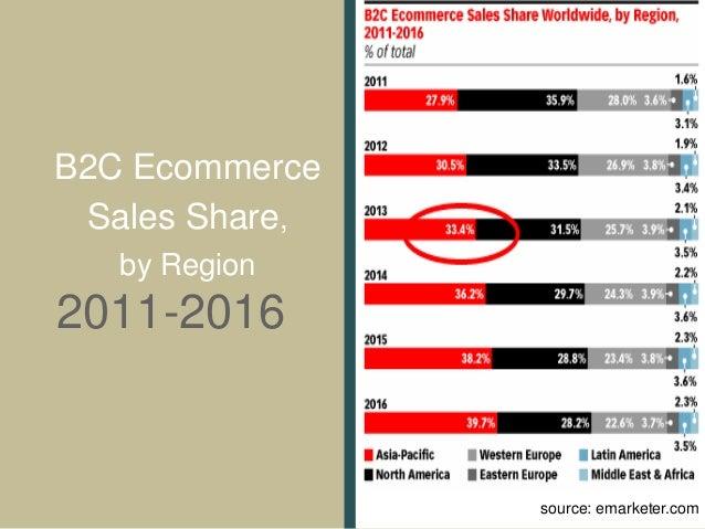 Birchbox The Future Business Model Of E Commerce