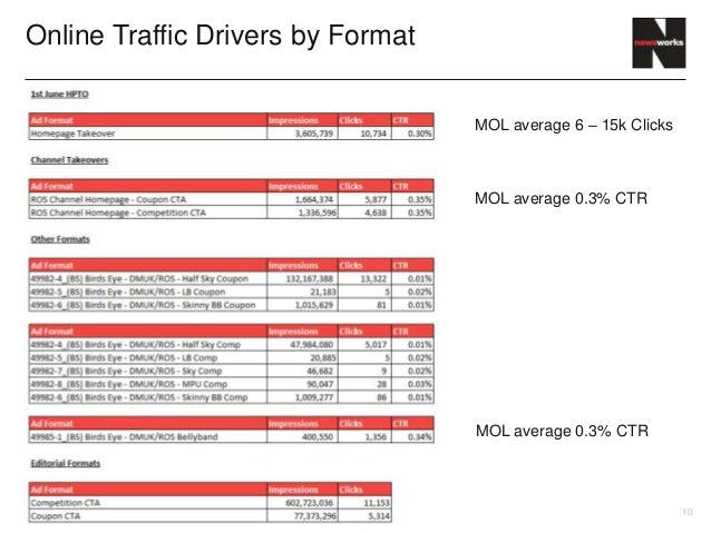 Online Traffic Drivers by Format                                   MOL average 6 – 15k Clicks                             ...