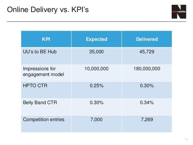 Online Delivery vs. KPI's            KPI           Expected      Delivered    UU's to BE Hub          35,000       45,729 ...