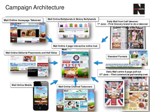 Campaign Architecture                                       Mail Online Bellybands & Skinny BellybandsMail Online Homepage...
