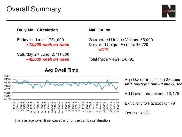Overall Summary         Daily Mail Circulation                      Mail Online         Friday 1st June: 1,751,000        ...