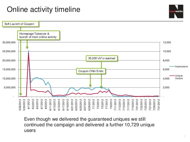 Online activity timeline Soft Launch of Coupon              Homepage Takeover &              launch of main online activit...