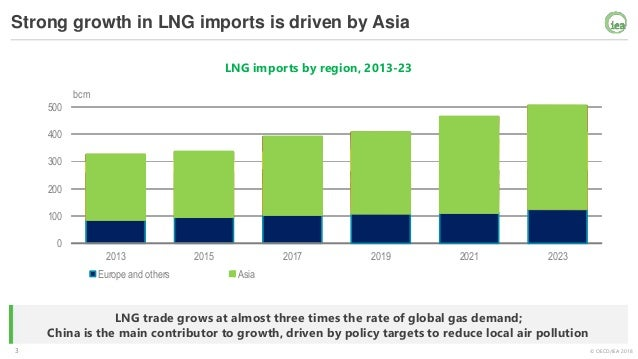 LNG: Driving global gas growth & improving flexibility Slide 3