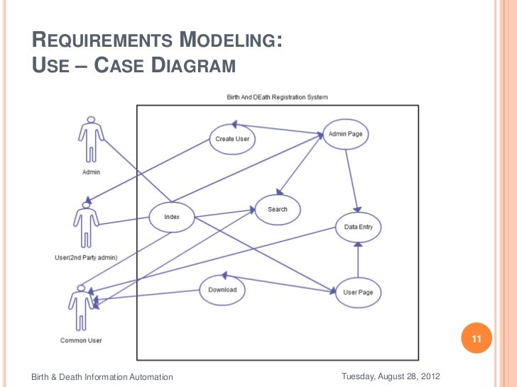 Birth death information automation 11 requirements modelinguse case diagram 11birth death information automation ccuart Images