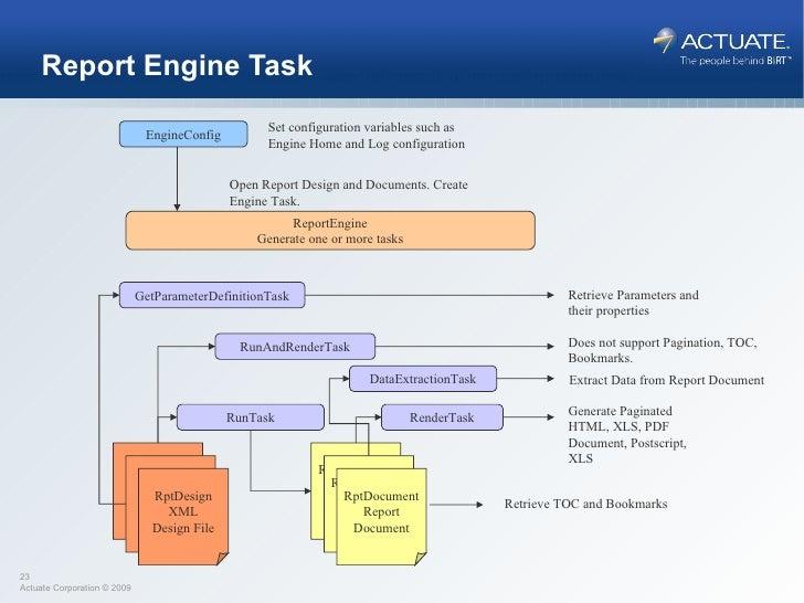 Yamaha Rhino Wiring Diagramgetparams: Birt Integrationrh:slideshare.net,Design