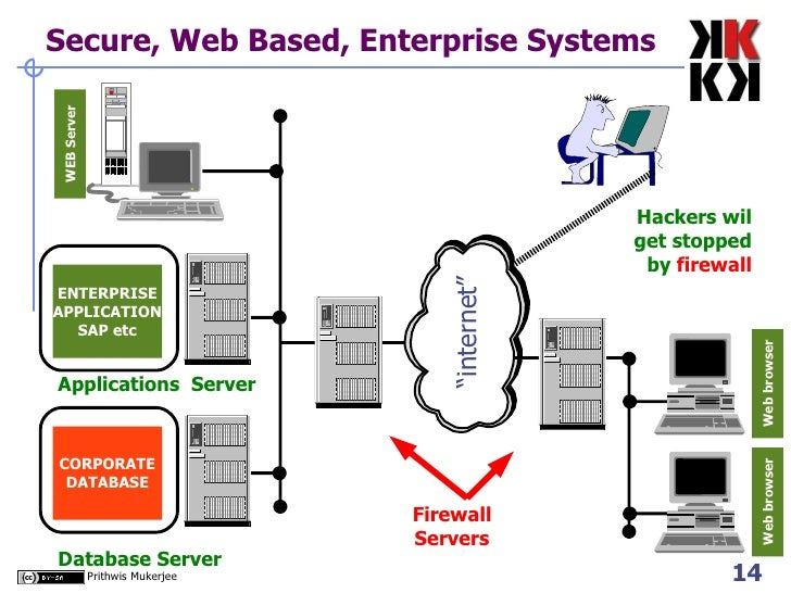 Large + Complex + Distributed Systems Database Server Applications Server  Wide Area Network; 14.