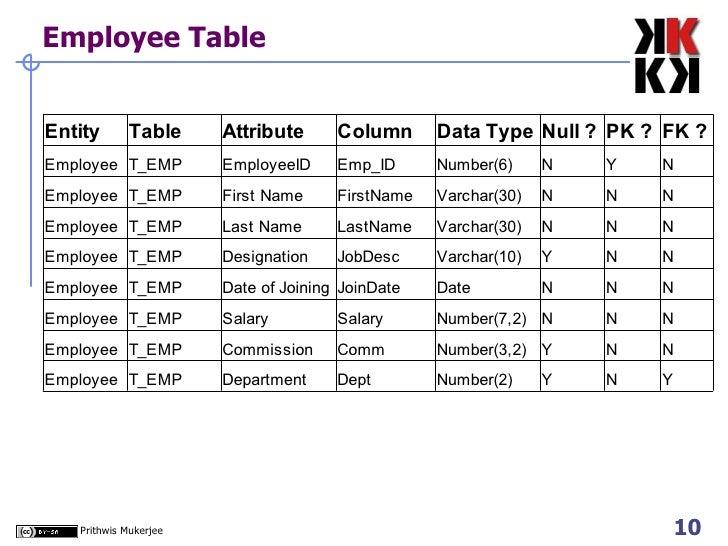Employee Table