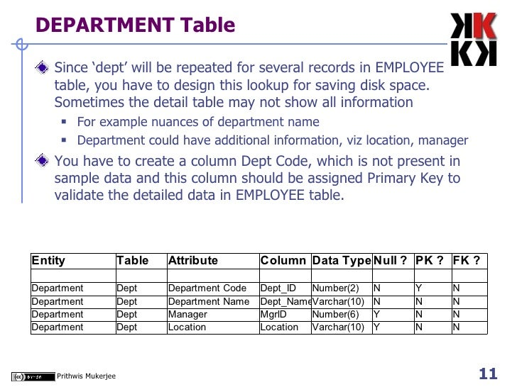 DEPARTMENT Table  <ul><li>Since 'dept' will be repeated for several records in EMPLOYEE table, you have to design this loo...