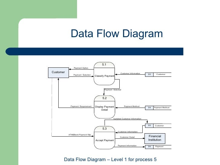 hotel management data flow diagrams What is an data flow diagram (dfd) learn about data flow diagram symbols and dfd levels and types read the data flow diagram tutorial see dfd examples.