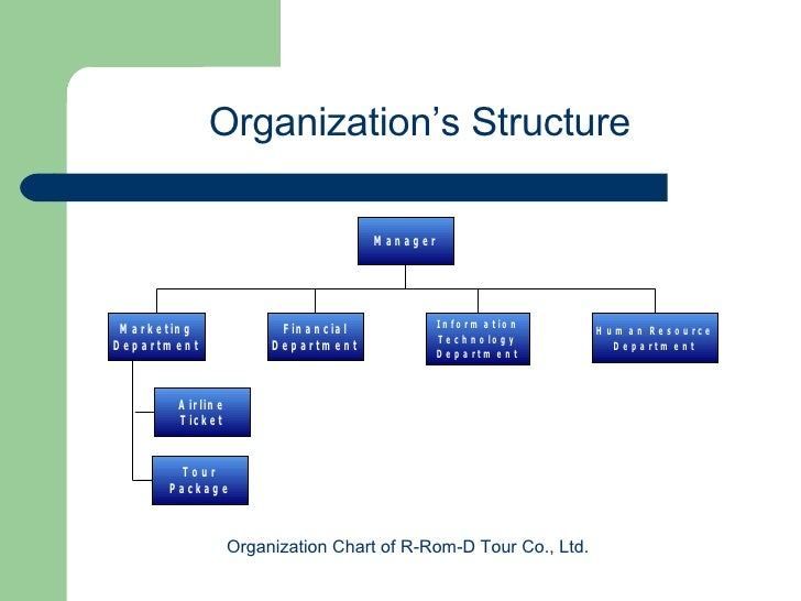 Travel Agency Organizational Chart