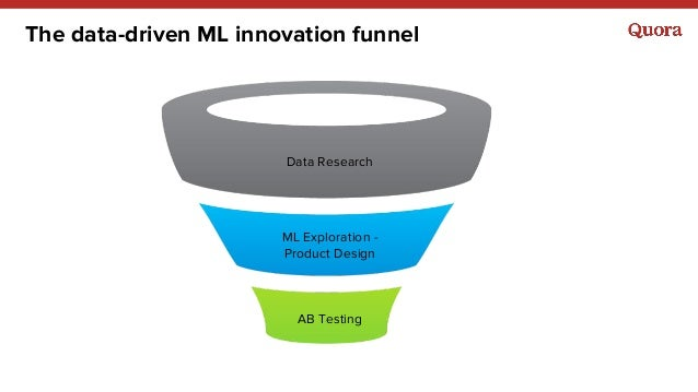 The data-driven ML innovation funnel Data Research ML Exploration - Product Design AB Testing
