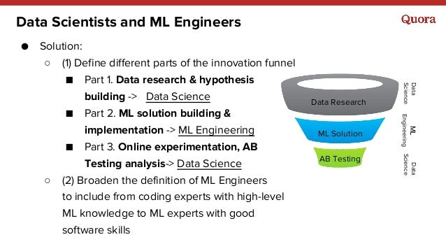 Data Scientists and ML Engineers ● Solution: ○ (1) Define different parts of the innovation funnel ■ Part 1. Data research...