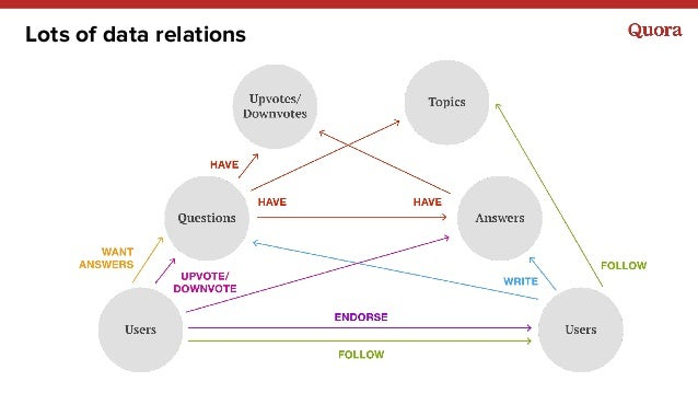 Lots of data relations