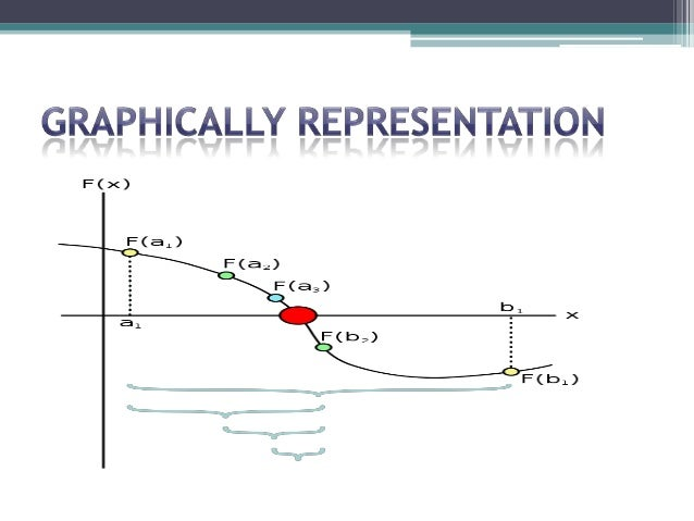 Solution of nonlinear equations topic: bisection method ppt.