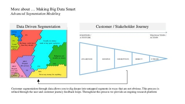 More about … Making Big Data Smart Advanced Segmentation Modeling MVC Never any money for anything Local language news Rec...