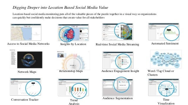 Access to Social Media Networks Insights by Location Automated Sentiment Audience Segmentation Real-time Social Media Stre...