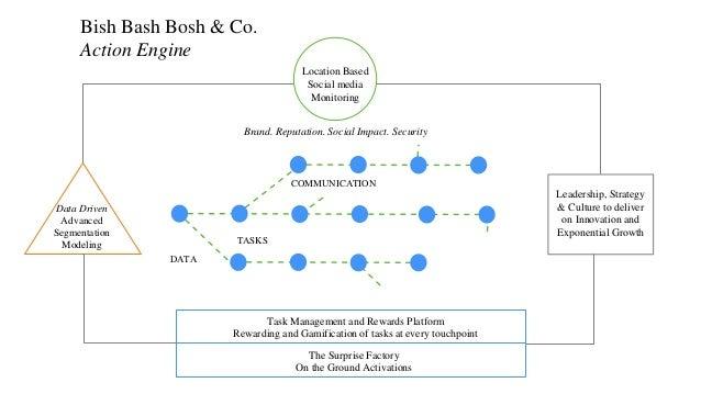 Location Based Social media Monitoring Data Driven Advanced Segmentation Modeling TASKS COMMUNICATION DATA Brand. Reputati...