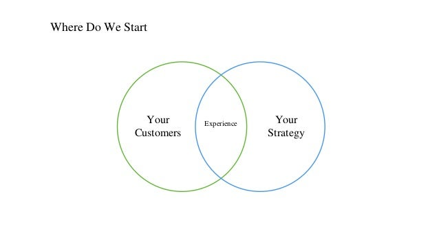 Where Do We Start Your Customers Your Strategy Experience
