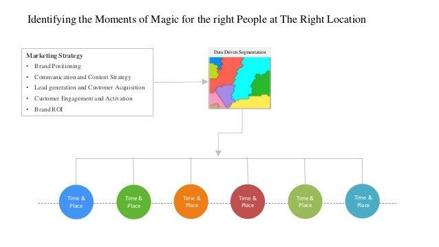 Time & Place Time & Place Time & Place Time & Place Time & Place Time & Place Marketing Strategy • Brand Positioning • Com...