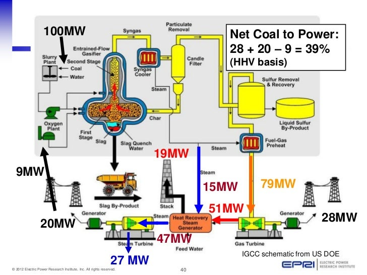 21st century coal power plants,