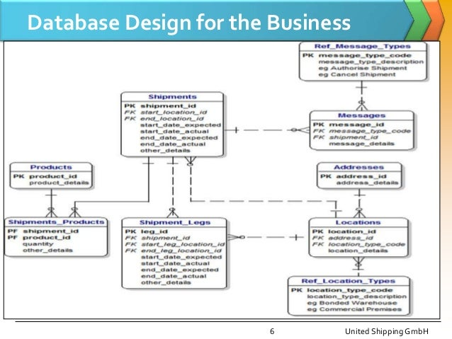 Case Study     Database Applications Website data
