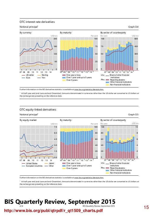 Otc forex charts