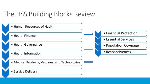 Who Building Blocks For Health Systems Strengthening
