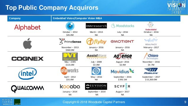 What's Hot? The M&A and Funding Landscape for Machine Vision