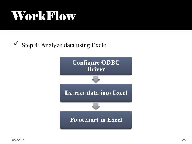  Step 4: Analyze data using Excle06/22/13 28