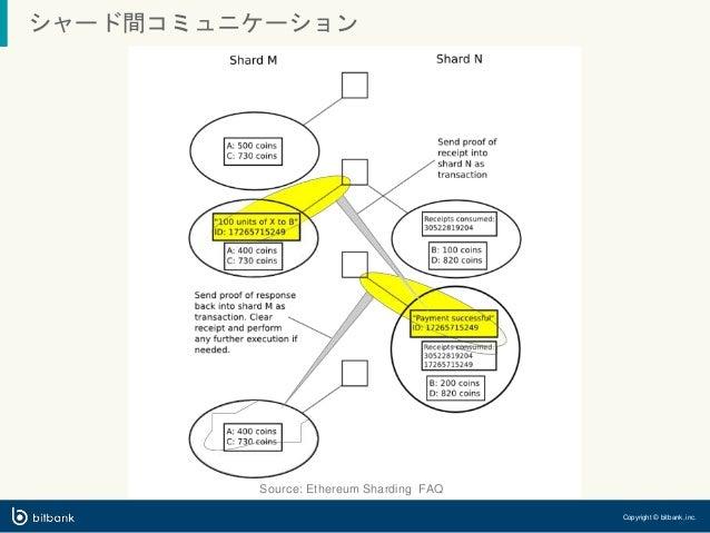 シャード間コミュニケーション Source: Ethereum Sharding FAQ Copyright © bitbank, inc.
