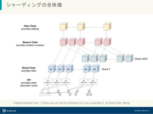 シャーディングの全体像 Original diagram from 『 What you can do for Ethereum 2.0 a.k.a. sharding 』 by Hsiao-Wei Wang. Copyright © bitb...